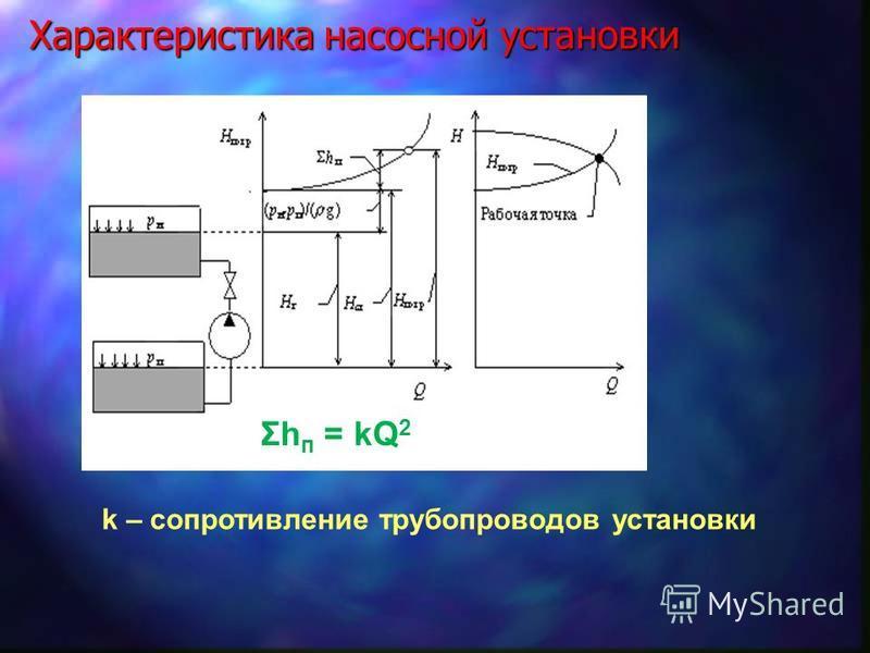 Характеристика насосной установки Σh п = kQ 2 k – сопротивление трубопроводов установки