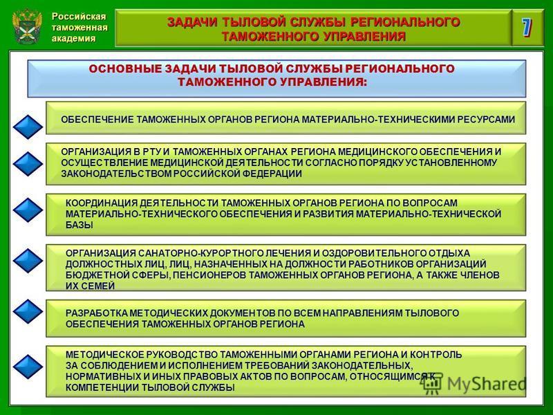 Российская таможенная академия ЗАДАЧИ ТЫЛОВОЙ СЛУЖБЫ РЕГИОНАЛЬНОГО ТАМОЖЕННОГО УПРАВЛЕНИЯ ОСНОВНЫЕ ЗАДАЧИ ТЫЛОВОЙ СЛУЖБЫ РЕГИОНАЛЬНОГО ТАМОЖЕННОГО УПРАВЛЕНИЯ: ОБЕСПЕЧЕНИЕ ТАМОЖЕННЫХ ОРГАНОВ РЕГИОНА МАТЕРИАЛЬНО-ТЕХНИЧЕСКИМИ РЕСУРСАМИ ОРГАНИЗАЦИЯ В РТУ