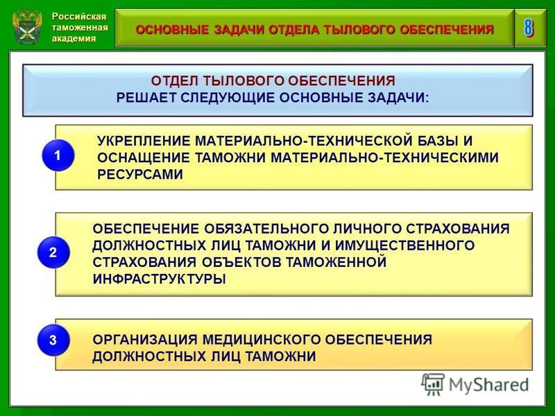 Российская таможенная академия ОСНОВНЫЕ ЗАДАЧИ ОТДЕЛА ТЫЛОВОГО ОБЕСПЕЧЕНИЯ ОТДЕЛ ТЫЛОВОГО ОБЕСПЕЧЕНИЯ РЕШАЕТ СЛЕДУЮЩИЕ ОСНОВНЫЕ ЗАДАЧИ: УКРЕПЛЕНИЕ МАТЕРИАЛЬНО-ТЕХНИЧЕСКОЙ БАЗЫ И ОСНАЩЕНИЕ ТАМОЖНИ МАТЕРИАЛЬНО-ТЕХНИЧЕСКИМИ РЕСУРСАМИ 1 ОБЕСПЕЧЕНИЕ ОБЯЗА