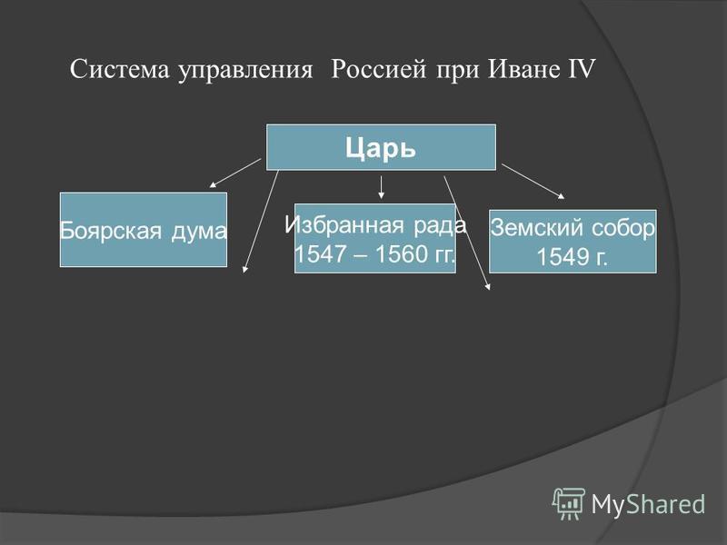 Система управления Россией при Иване IV Царь Боярская дума Избранная рада 1547 – 1560 гг. Земский собор 1549 г.