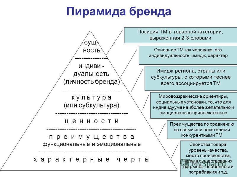 Пирамида бренда сущность --------------- индивидуальность (личность бренда) --------------------------- культура (или субкультура) --------------------------------- ц е н н о с т и ----------------------------------------- п р е и м у щ е с т в а фун