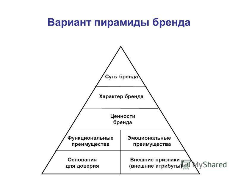Вариант пирамиды бренда Основания для доверия Внешние признаки (внешние атрибуты) Характер бренда Функциональные преимущества Ценности бренда Суть бренда Эмоциональные преимущества