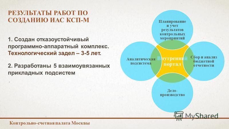 РЕЗУЛЬТАТЫ РАБОТ ПО СОЗДАНИЮ ИАС КСП-М Контрольно-счетная палата Москвы 1. Создан отказоустойчивый программно-аппаратный комплекс. Технологический задел – 3-5 лет. 2. Разработаны 5 взаимоувязанных прикладных подсистем Внутренний портал Планирование и