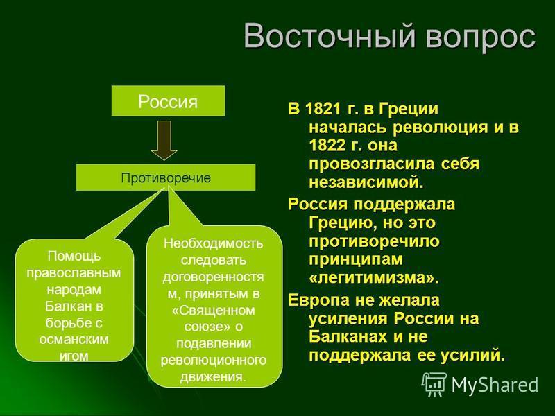 Восточный вопрос В 1821 г. в Греции началась революция и в 1822 г. она провозгласила себя независимой. Россия поддержала Грецию, но это противоречило принципам «легитимизма». Европа не желала усиления России на Балканах и не поддержала ее усилий. Рос