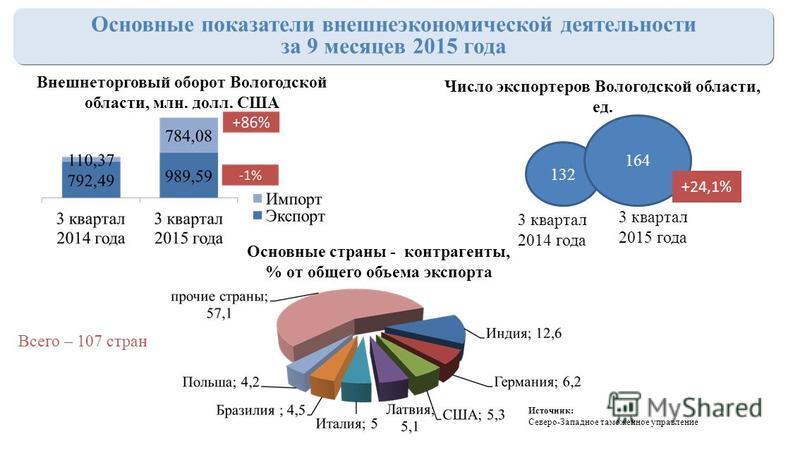 Основные показатели внешнеэкономической деятельности за 9 месяцев 2015 года 132 164 Число экспортеров Вологодской области, ед. 3 квартал 2014 года 3 квартал 2015 года +24,1% Внешнеторговый оборот Вологодской области, млн. долл. США Основные страны -