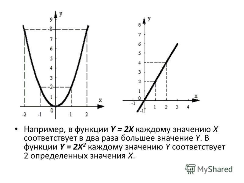 Например, в функции Y = 2X каждому значению X соответствует в два раза большее значение Y. В функции Y = 2X 2 каждому значению Y соответствует 2 определенных значения X.