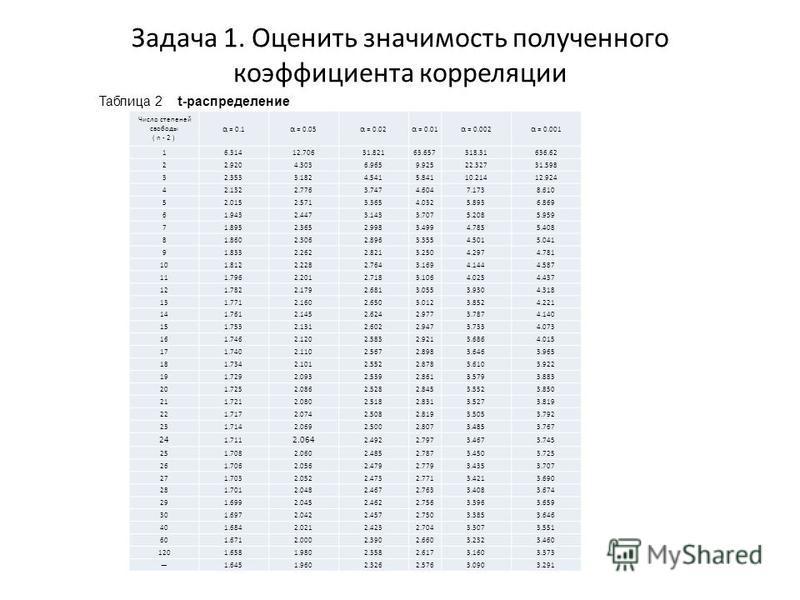 Задача 1. Оценить значимость полученного коэффициента корреляции Число степеней свободы ( n - 2 ) α = 0.1 α = 0.05 α = 0.02 α = 0.01 α = 0.002 α = 0.001 16.31412.70631.82163.657318.31636.62 22.9204.3036.9659.92522.32731.598 32.3533.1824.5415.84110.21