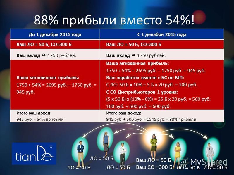 88% прибыли вместо 54%! До 1 декабря 2015 годаС 1 декабря 2015 года Ваш ЛО = 50 Б, СО=300 Б Ваш вклад 1750 рублей. Ваша мгновенная прибыль: 1750 + 54% = 2695 руб. – 1750 руб. = 945 руб. Ваш заработок вместе с БС по МП: С ЛО: 50 Б х 10% = 5 Б х 20 руб