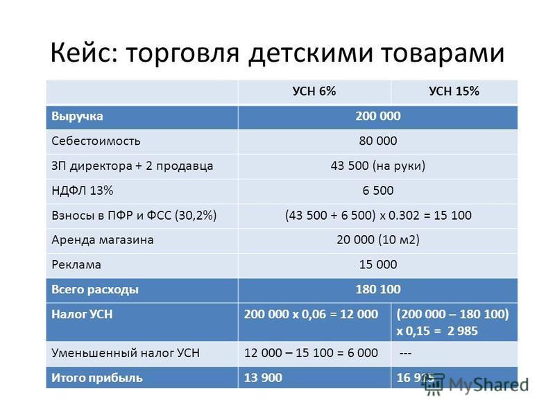 Кейс: торговля детскими товарами УСН 6%УСН 15% Выручка 200 000 Себестоимость 80 000 ЗП директора + 2 продавца 43 500 (на руки) НДФЛ 13%6 500 Взносы в ПФР и ФСС (30,2%)(43 500 + 6 500) х 0.302 = 15 100 Аренда магазина 20 000 (10 м 2) Реклама 15 000 Вс