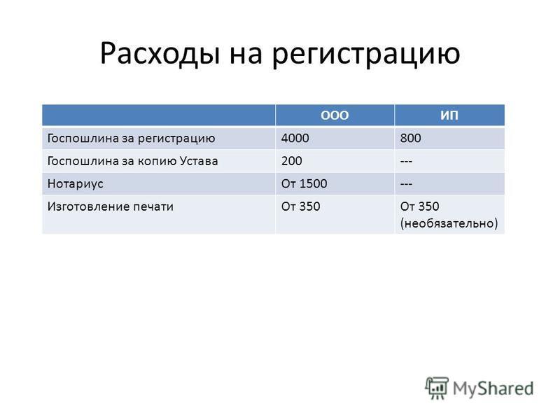Расходы на регистрацию ОООИП Госпошлина за регистрацию 4000800 Госпошлина за копию Устава 200--- Нотариус От 1500--- Изготовление печати От 350От 350 (необязательно)