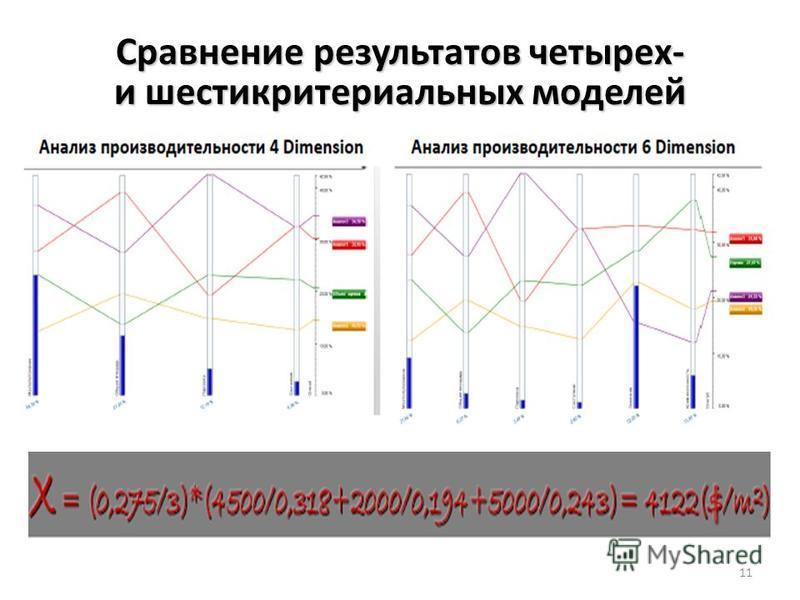 Сравнение результатов четырех- и шестикритериальных моделей 11