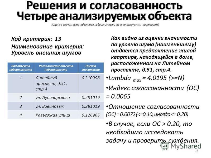 Решения и согласованность Четыре анализируемых объекта Решения и согласованность Четыре анализируемых объекта (Оценка значимости объектов недвижимости по анализируемым критериям) Код критерия: 13 Наименование критерия: Уровень внешних шумов Код объек