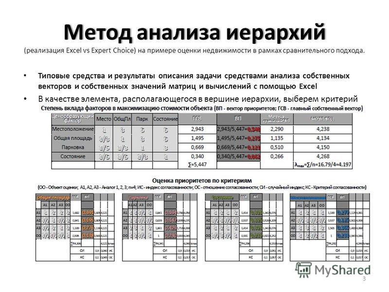 Метод анализа иерархий Метод анализа иерархий (реализация Excel vs Expert Choice) на примере оценки недвижимости в рамках сравнительного подхода. Типовые средства и результаты описания задачи средствами анализа собственных векторов и собственных знач