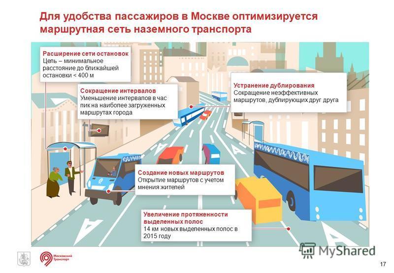 17 Для удобства пассажиров в Москве оптимизируется маршрутная сеть наземного транспорта Расширение сети остановок Цель – минимальное расстояние до ближайшей остановки < 400 м Расширение сети остановок Цель – минимальное расстояние до ближайшей остано