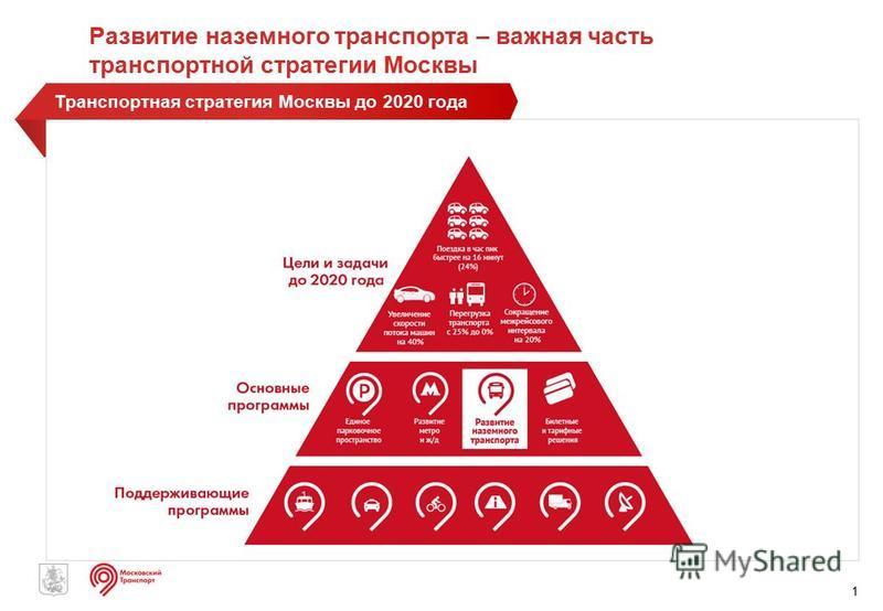 1 Транспортная стратегия Москвы до 2020 года Развитие наземного транспорта – важная часть транспортной стратегии Москвы