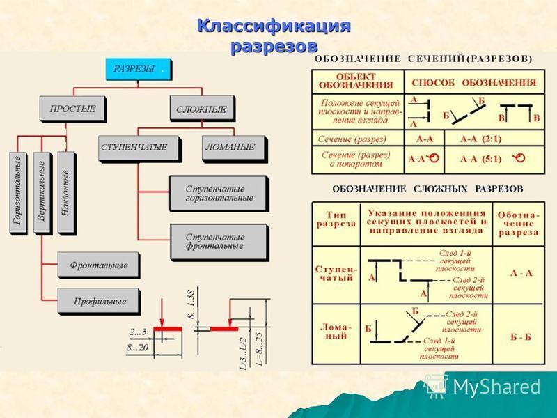 Классификация разрезов