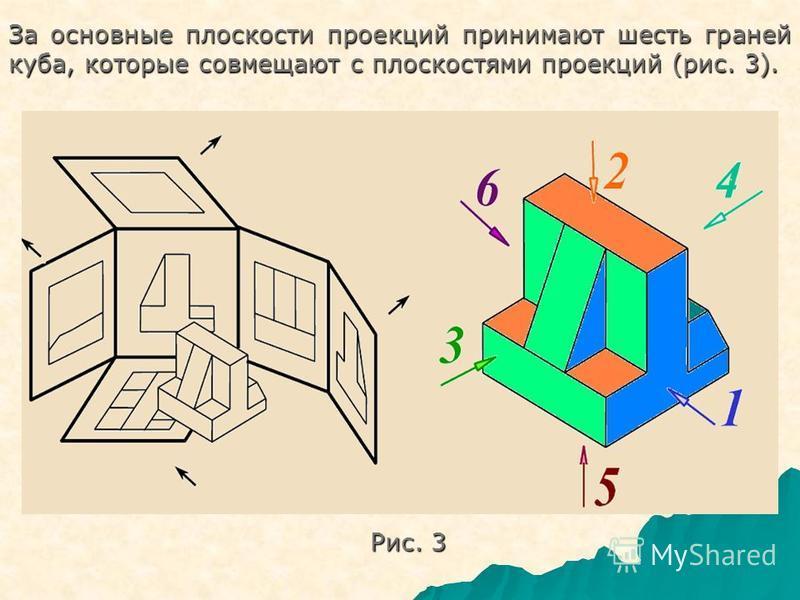За основные плюскости проекций принимают шесть граней куба, каторые совмещают с плюскостями проекций (рис. 3). Рис. 3