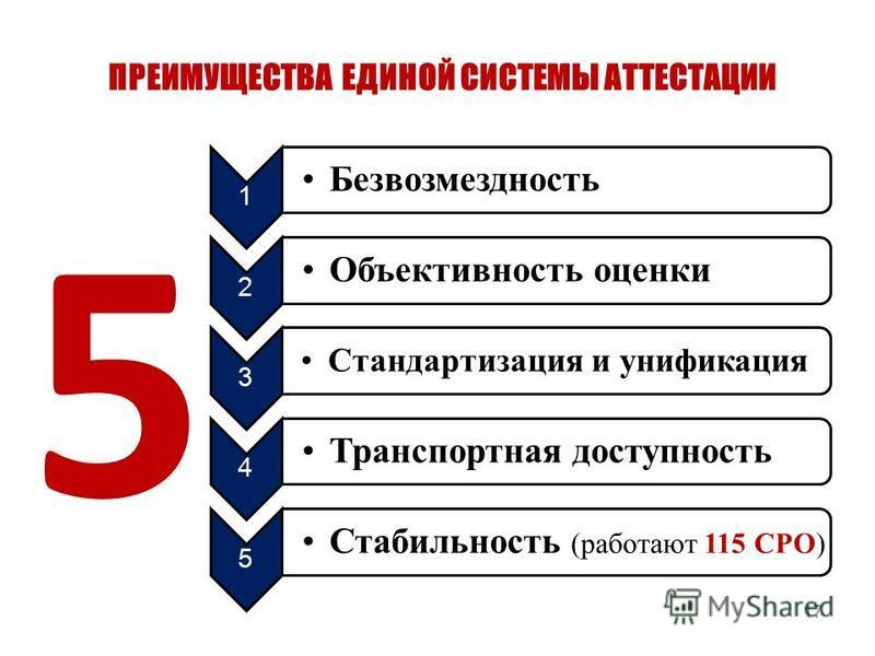 ПРЕИМУЩЕСТВА ЕДИНОЙ СИСТЕМЫ АТТЕСТАЦИИ 17 5 1 Безвозмездность 2 Объективность оценки 3 Стандартизация и унификация 4 Транспортная доступность 5 Стабильность (работают 115 СРО)