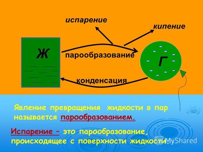 Ж Г парообразование конденсация кипение испарение Испарение – это парообразование, происходящее с поверхности жидкости. Явление превращения жидкости в пар называется парообразованием.