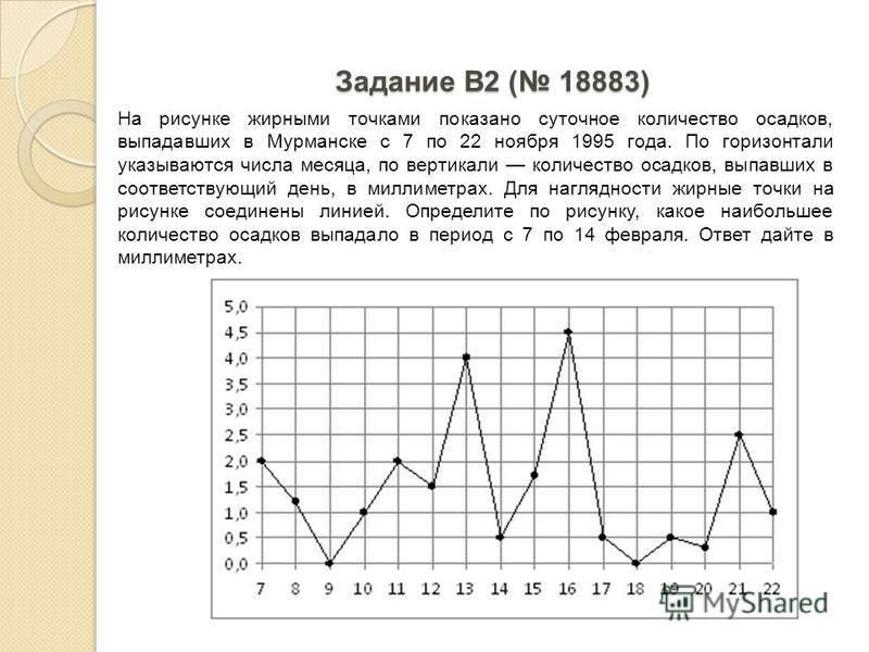 Задание B2 ( 18883) На рисунке жирными точками показано суточное количество осадков, выпадавших в Мурманске с 7 по 22 ноября 1995 года. По горизонтали указываются числа месяца, по вертикали количество осадков, выпавших в соответствующий день, в милли