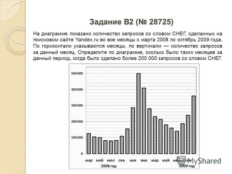 Задание B2 ( 28725) На диаграмме показано количество запросов со словом СНЕГ, сделанных на поисковом сайте Yandex.ru во все месяцы с марта 2008 по октябрь 2009 года. По горизонтали указываются месяцы, по вертикали количество запросов за данный месяц.