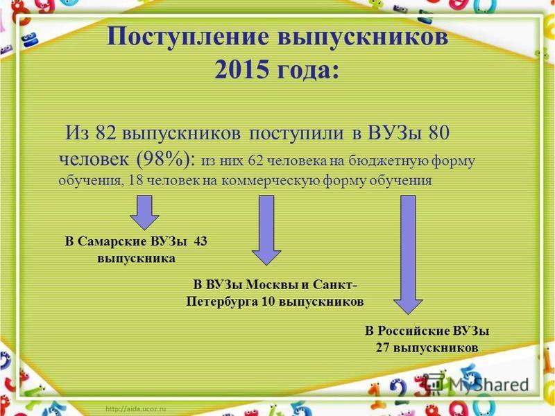 Поступление выпускников 2015 года: Из 82 выпускников поступили в ВУЗы 80 человек (98%): из них 62 человека на бюджетную форму обучения, 18 человек на коммерческую форму обучения В Самарские ВУЗы 43 выпускника В ВУЗы Москвы и Санкт- Петербурга 10 выпу