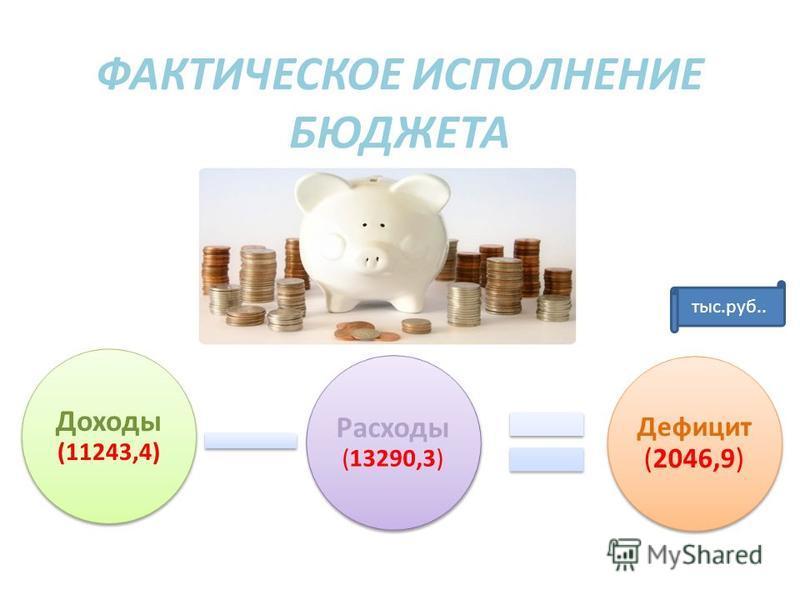 ФАКТИЧЕСКОЕ ИСПОЛНЕНИЕ БЮДЖЕТА Доходы (11243,4) Расходы (13290,3) Дефицит (2046,9) тыс.руб..