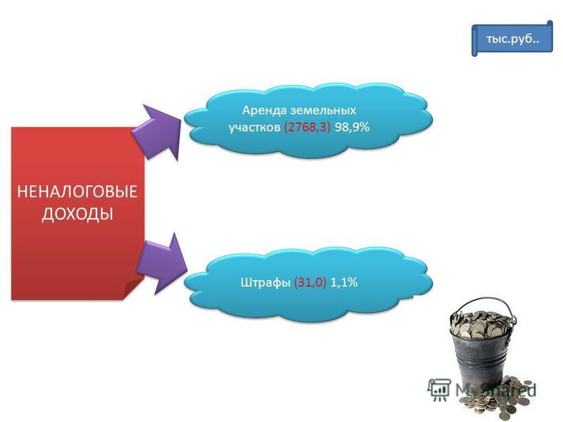 НЕНАЛОГОВЫЕ ДОХОДЫ Аренда земельных участков (2768,3) 98,9% Штрафы (31,0) 1,1% тыс.руб..