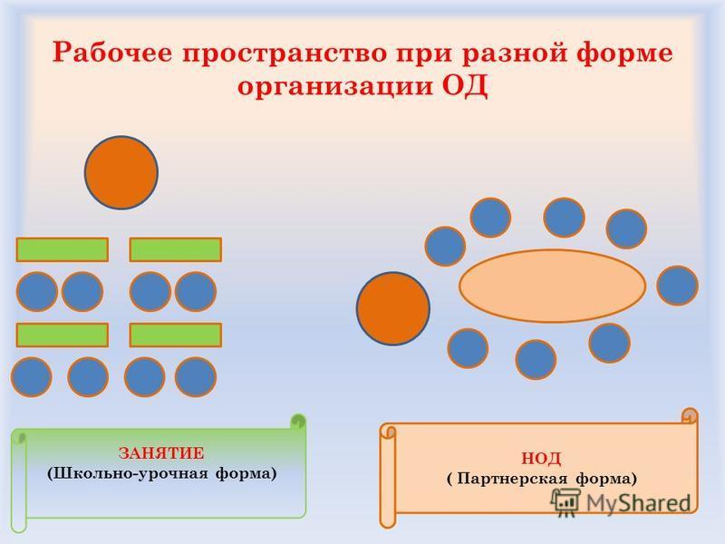 Рабочее пространство при разной форме организации ОД ЗАНЯТИЕ (Школьно-урочная форма) НОД ( Партнерская форма)