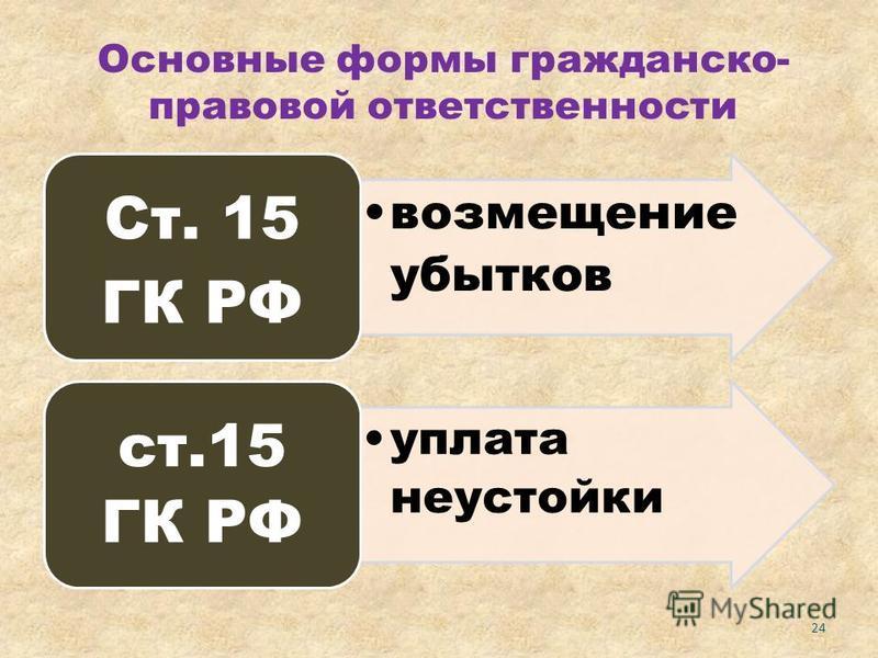 Основные формы гражданско- правовой ответственности возмещение убытков Ст. 15 ГК РФ уплата неустойки ст.15 ГК РФ 24