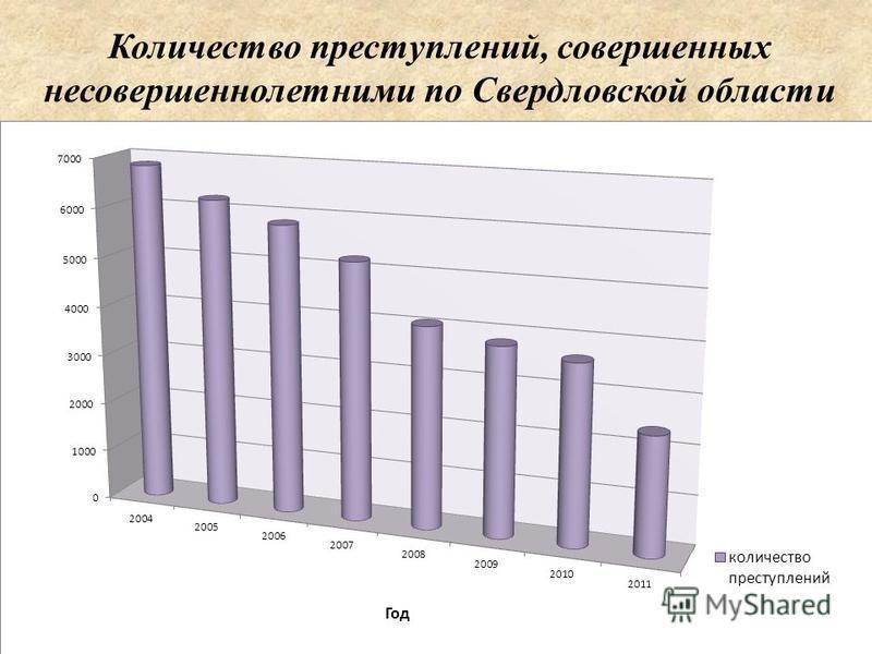 Количество преступлений, совершенных несовершеннолетними по Свердловской области