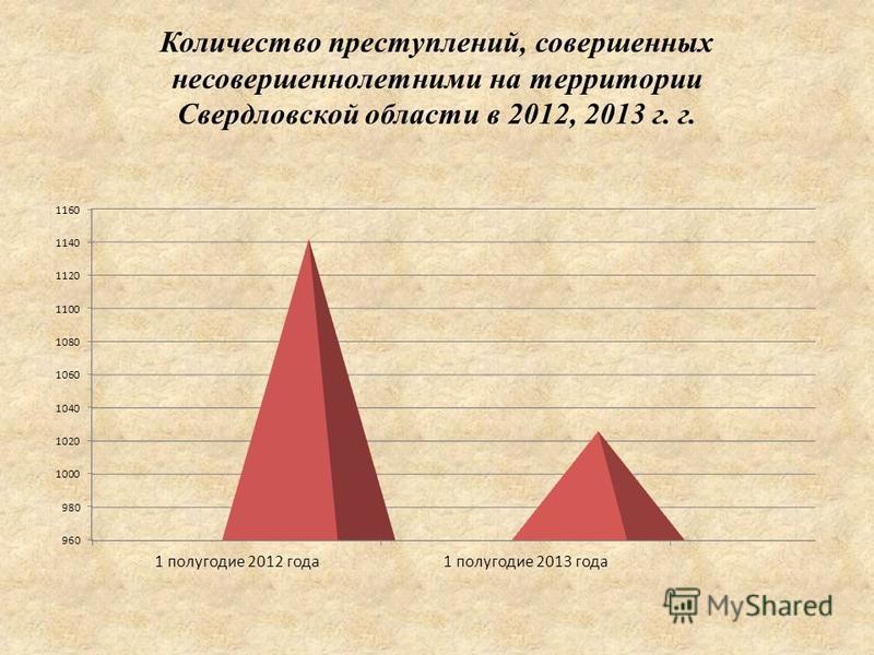 Количество преступлений, совершенных несовершеннолетними на территории Свердловской области в 2012, 2013 г. г.