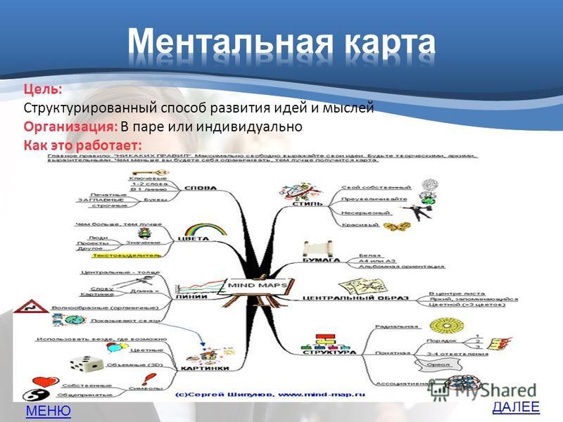 Цель: Структурированный способ развития идей и мыслей Организация: В паре или индивидуально Как это работает: Надо составить карту для памяти Пример. ДАЛЕЕ МЕНЮ