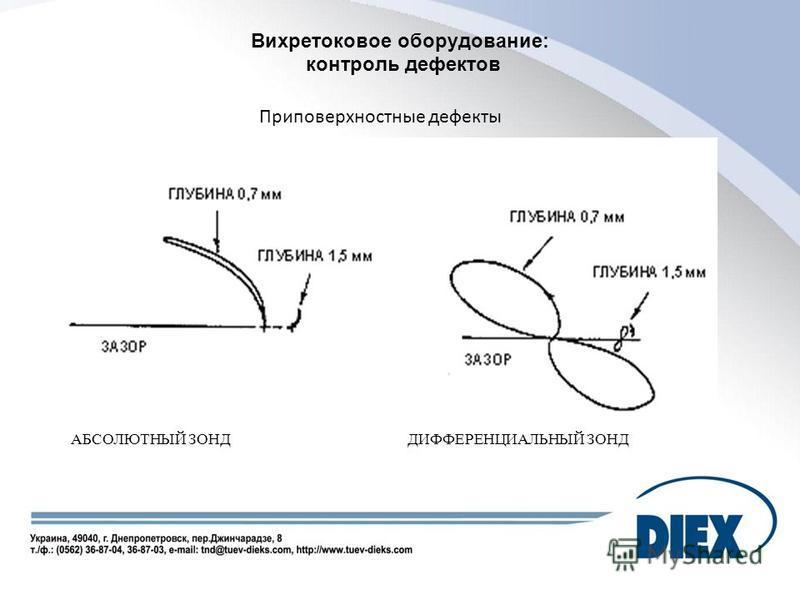 Вихретоковое оборудование: контроль дефектов Приповерхностные дефекты АБСОЛЮТНЫЙ ЗОНДДИФФЕРЕНЦИАЛЬНЫЙ ЗОНД