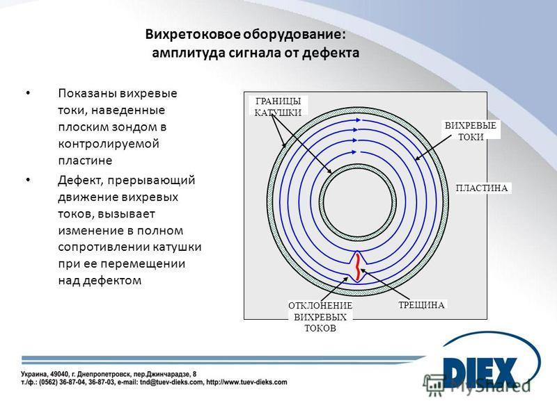 Вихретоковое оборудование: амплитуда сигнала от дефекта Показаны вихревые токи, наведенные плоским зондом в контролируемой пластине Дефект, прерывающий движение вихревых токов, вызывает изменение в полном сопротивлении катушки при ее перемещении над
