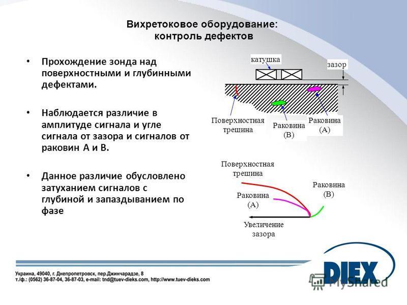 Вихретоковое оборудование: контроль дефектов Прохождение зонда над поверхностными и глубинными дефектами. Наблюдается различие в амплитуде сигнала и угле сигнала от зазора и сигналов от раковин А и В. Данное различие обусловлено затуханием сигналов с