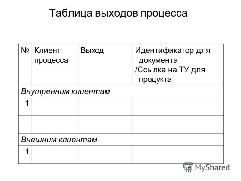 Таблица выходов процесса Клиент процесса Выход Идентификатор для документа /Ссылка на ТУ для продукта Внутренним клиентам 1 Внешним клиентам 1