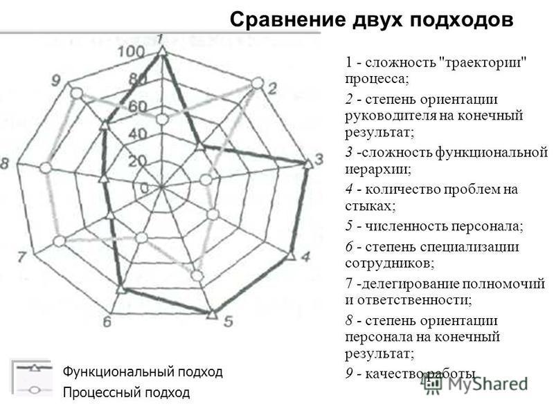 1 - сложность