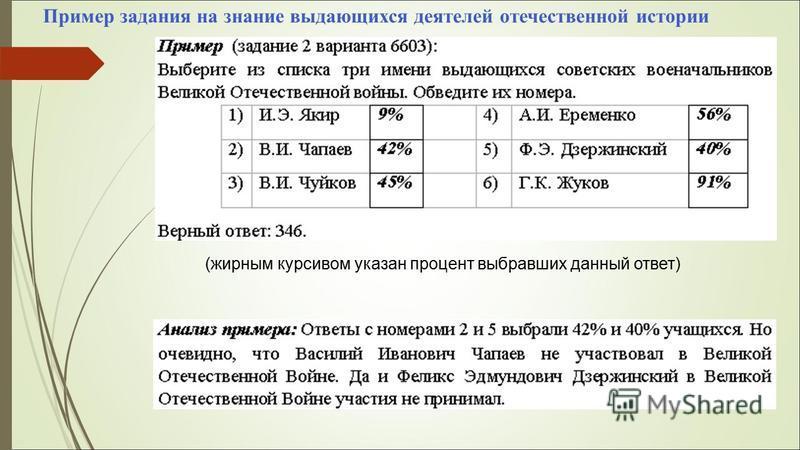 Пример задания на знание выдающихся деятелей отечественной истории (жирным курсивом указан процент выбравших данный ответ)