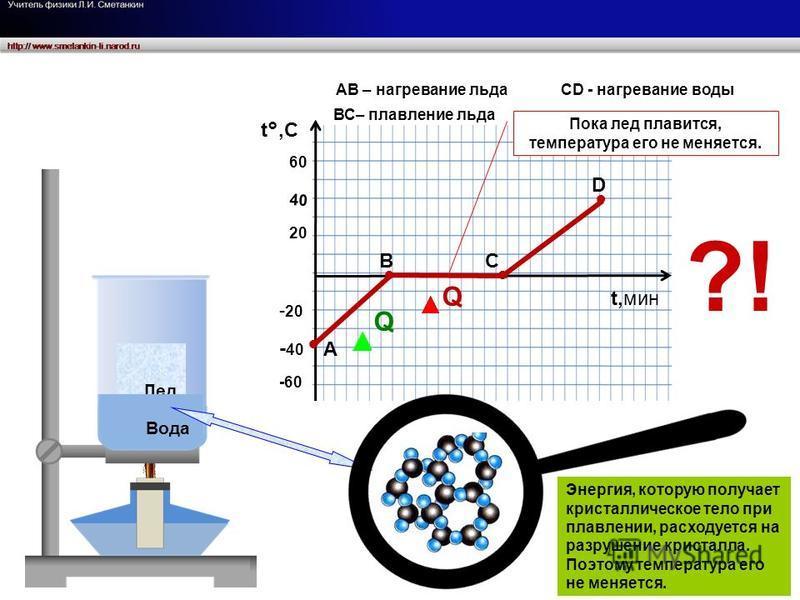Лед Вода t°,Ct°,C t,мин 20 40 60 - 20 - 40 -60 А D C B АB – нагревание льда ВС– плавление льда CD - нагревание воды Пока лед плавится, температура его не меняется. Q Q Энергия, которую получает кристаллическое тело при плавлении, расходуется на разру