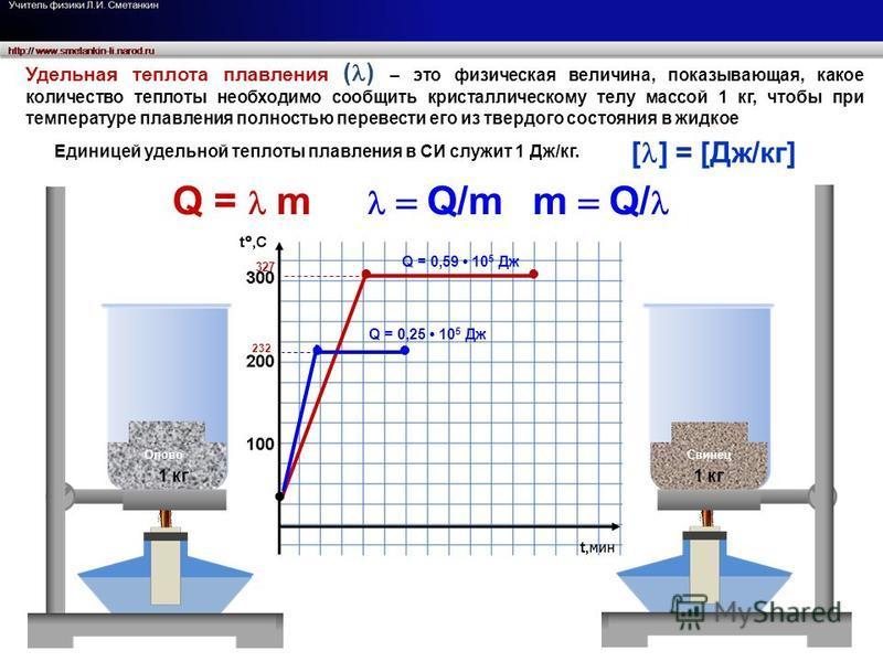 232 327 Олово Свинец 1 кг Q = 0,25 10 5 Дж Q = 0,59 10 5 Дж Удельная теплота плавления ( ) – это физическая величина, показывающая, какое количество теплоты необходимо сообщить кристаллическому телу массой 1 кг, чтобы при температуре плавления полнос