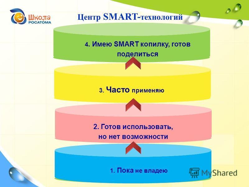 1. Пока не владею 2. Готов использовать, но нет возможности 3. Часто применяю 4. Имею SMART копилку, готов поделиться Центр SMART- технологий