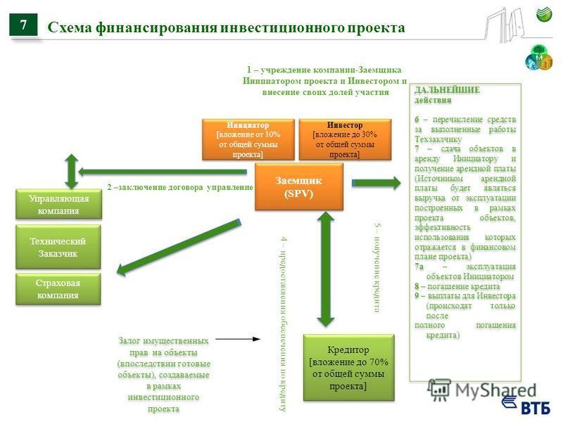 Схема финансирования инвестиционного проекта 7 1 – учреждение компании-Заемщика Инициатором проекта и Инвестором и внесение своих долей участия Заемщик (SPV) Заемщик (SPV) Инициатор [вложение от 10% от общей суммы проекта] Инициатор [вложение от 10%