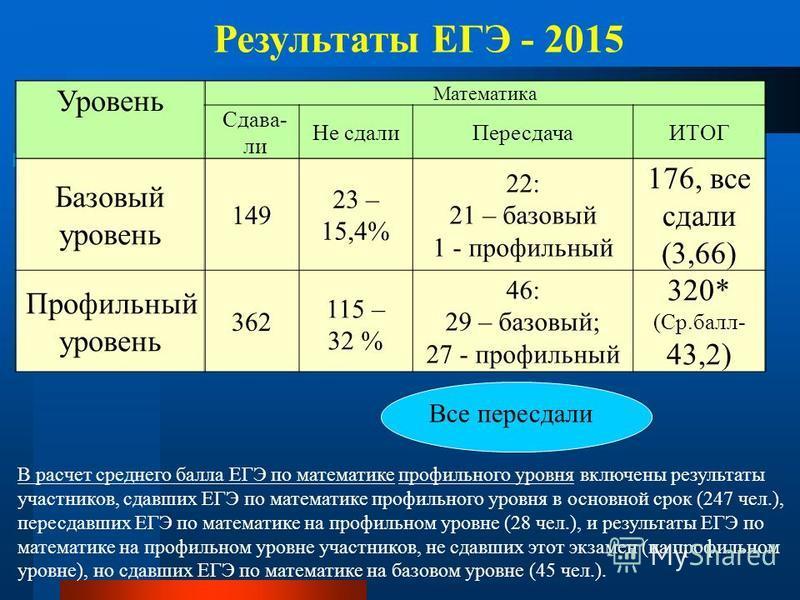 Результаты ЕГЭ - 2015 Уровень Математика Сдава- ли Не сдали ПересдачаИТОГ Базовый уровень 149 23 – 15,4% 22: 21 – базовый 1 - профильный 176, все сдали (3,66) Профильный уровень 362 115 – 32 % 46: 29 – базовый; 27 - профильный 320* (Ср.балл- 43,2) Вс