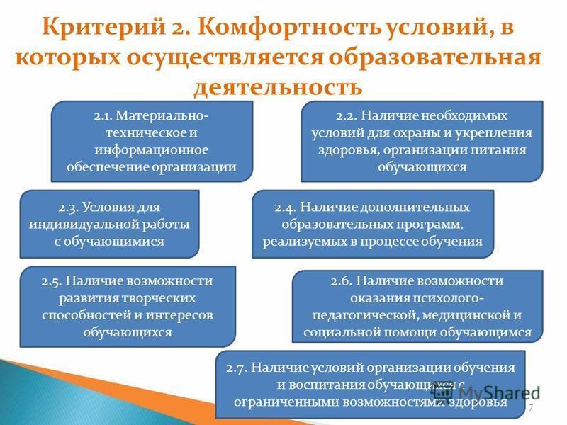 Критерий 2. Комфортность условий, в которых осуществляется образовательная деятельность 7 2.1. Материально- техническое и информационное обеспечение организации 2.2. Наличие необходимых условий для охраны и укрепления здоровья, организации питания об