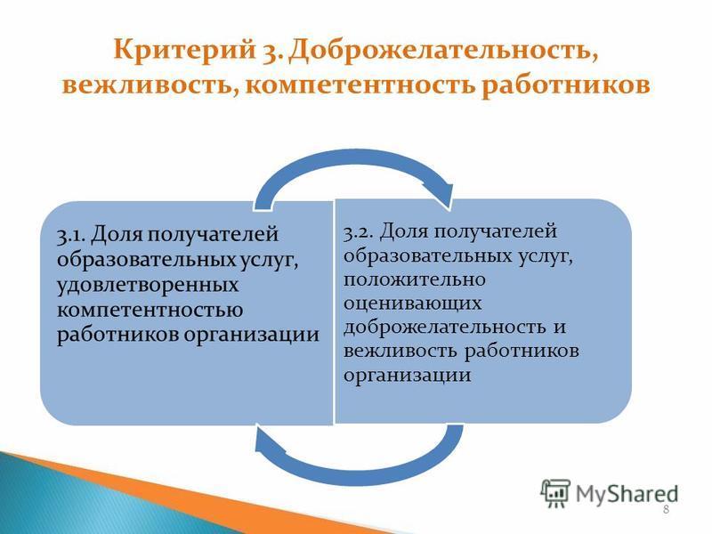 Критерий 3. Доброжелательность, вежливость, компетентность работников 3.1. Доля получателей образовательных услуг, удовлетворенных компетентностью работников организации 3.2. Доля получателей образовательных услуг, положительно оценивающих доброжелат