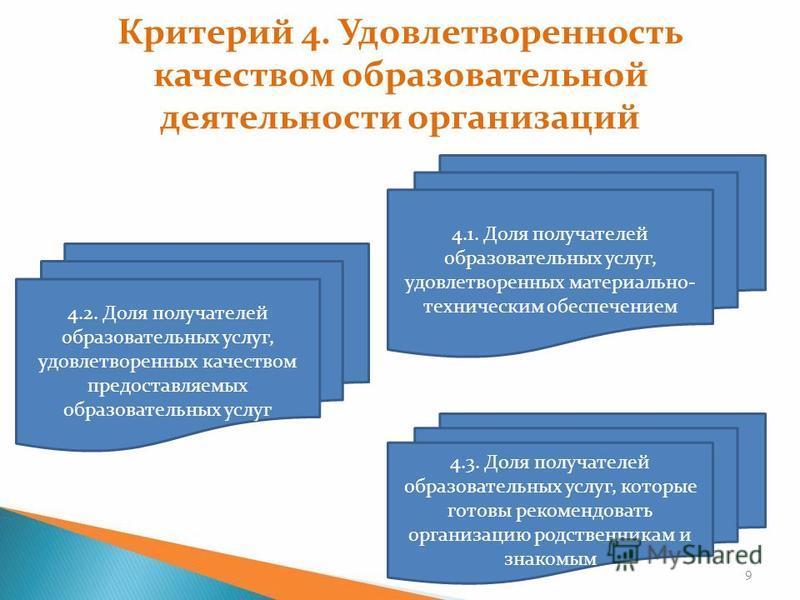 Критерий 4. Удовлетворенность качеством образовательной деятельности организаций 9 4.3. Доля получателей образовательных услуг, которые готовы рекомендовать организацию родственникам и знакомым 4.2. Доля получателей образовательных услуг, удовлетворе