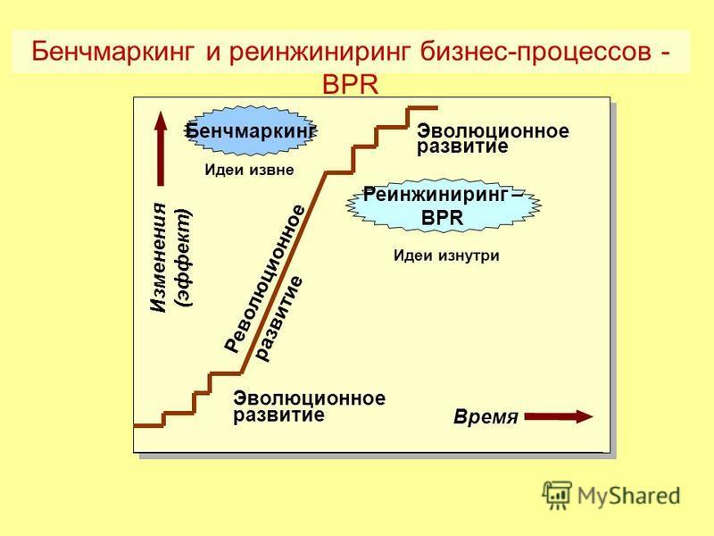 Бенчмаркинг и реинжиниринг бизнес-процессов - BPR Изменения (эффект) Время Эволюционное развитие Революционное развитие Реинжиниринг – BPR Бенчмаркинг Идеи извне Идеи изнутри