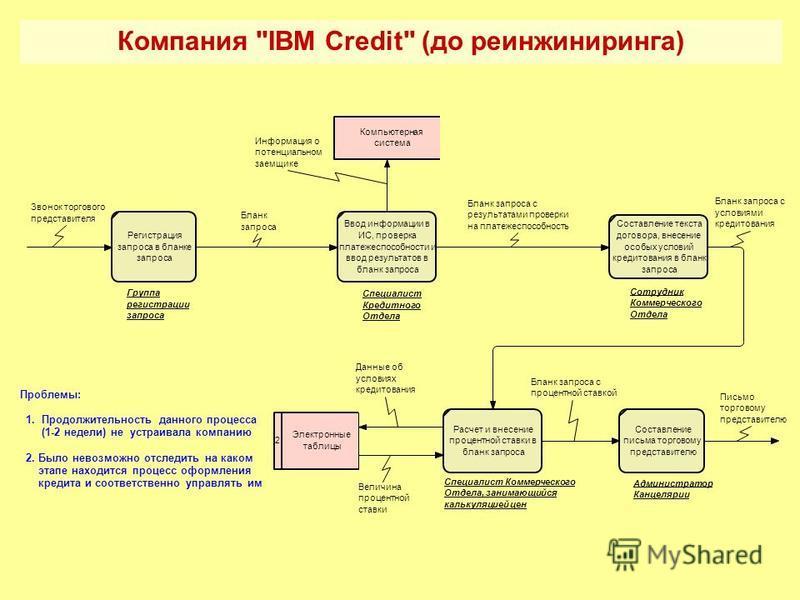 Компания IBM Credit (до реинжиниринга)