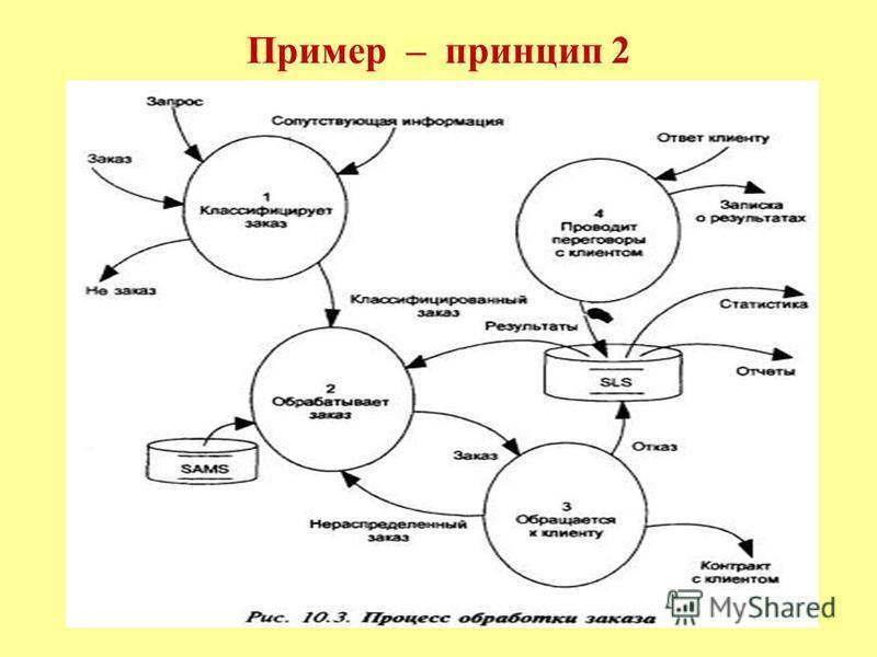 Пример – принцип 2